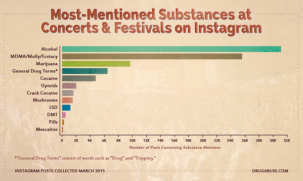most_mentioned_substances