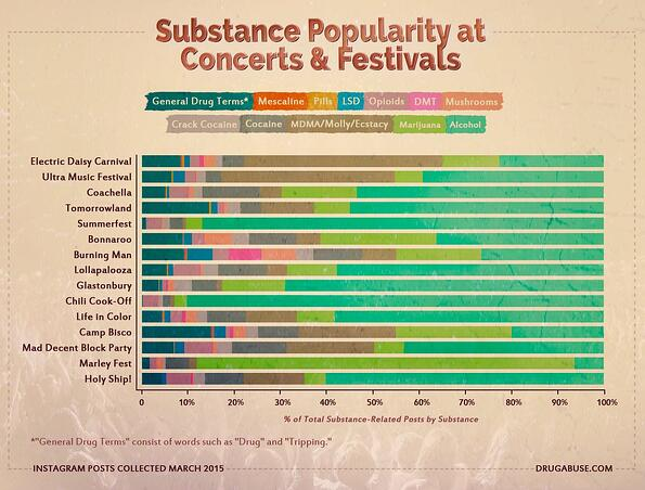 substance_popularity_at_concerts